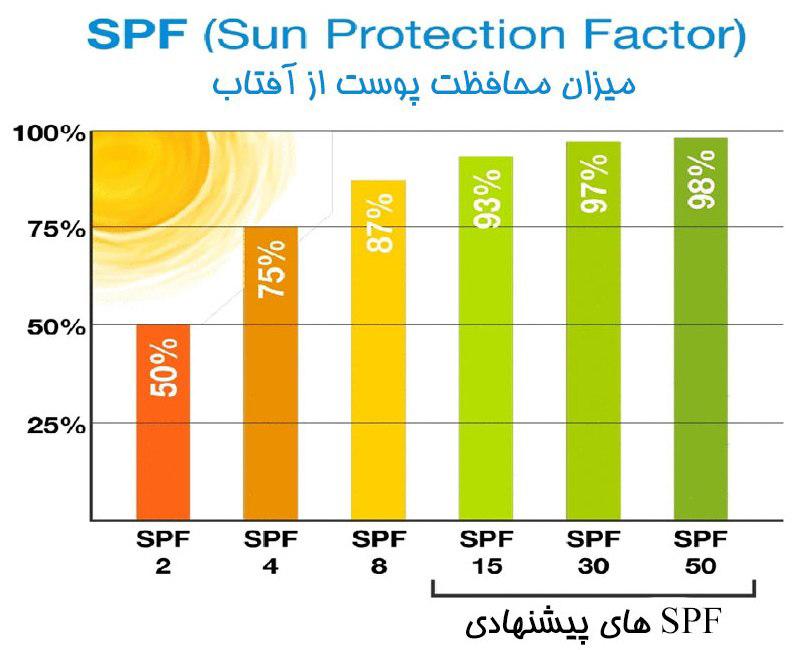 SPFهای پیشنهادی