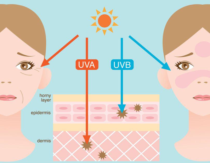 اشعه های UVA و UVB